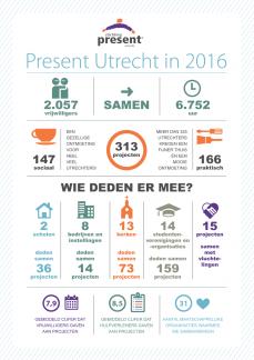 StPresent Utrecht infographic