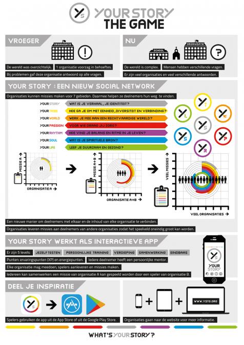 YSTG infographic organisatie